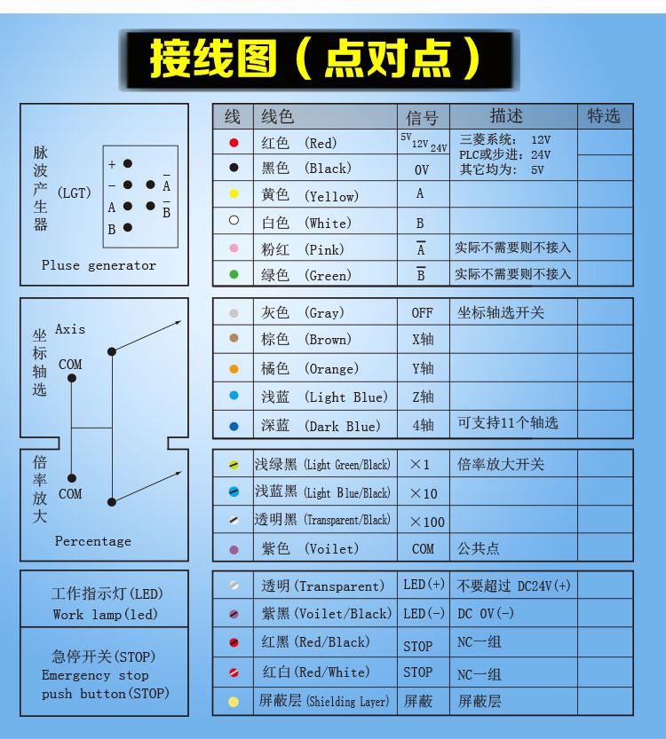数控手轮(手摇脉冲发生器